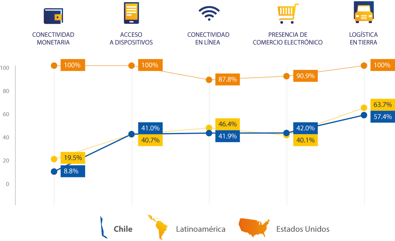 chile-spend-breakdown-1280x780