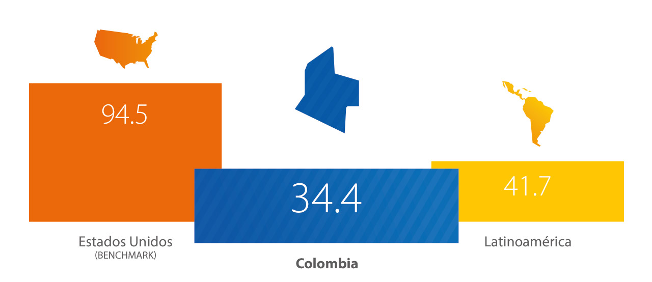 Visa - Colombia, Estadísticas